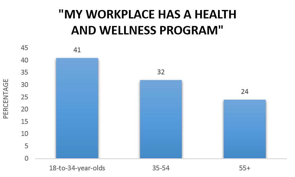 Wellness chart 1