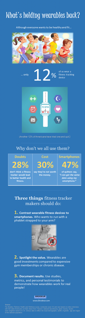 Wearables infographic - 9 25 15