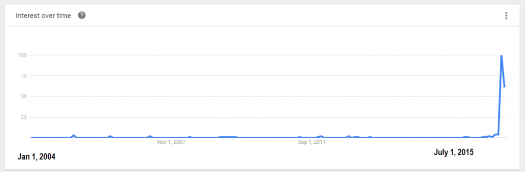post-truth-google-trend